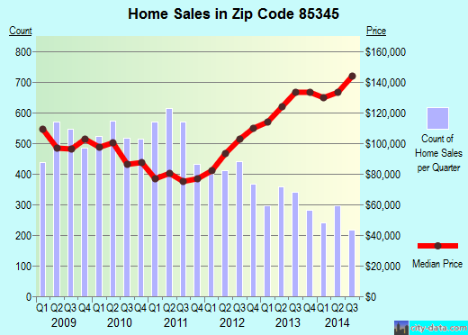 Zip code 85345 (Peoria, AZ) real estate house value trends