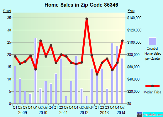 Zip code 85346 (Quartzsite, Arizona) real estate house value trends