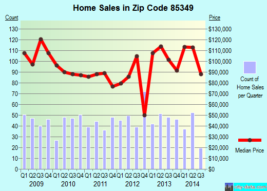 Zip code 85349 (San Luis, Arizona) real estate house value trends