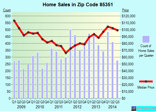 Zip code 85351 (Sun City, Arizona) real estate house value trends
