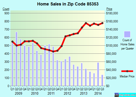 Zip code 85353 (Tolleson, AZ) real estate house value trends