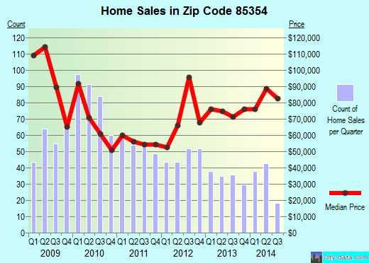 Zip code 85354 (Buckeye, Arizona) real estate house value trends