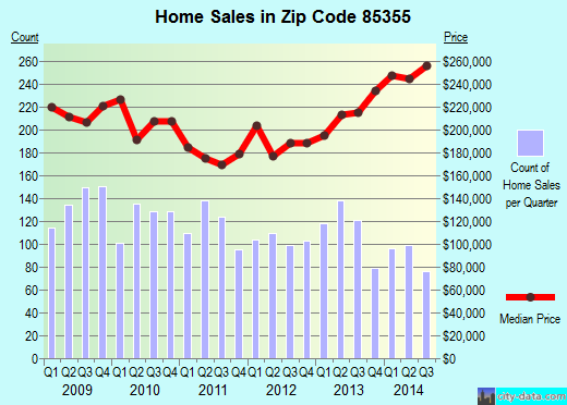 Zip code 85355 (Phoenix, AZ) real estate house value trends