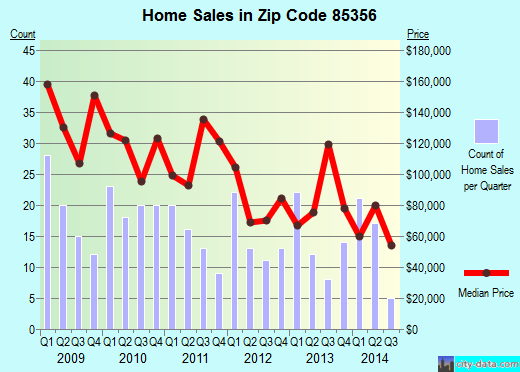 Zip code 85356 (Wellton, Arizona) real estate house value trends