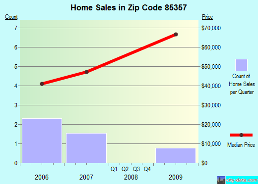 Zip code 85357 (Wenden, Arizona) real estate house value trends