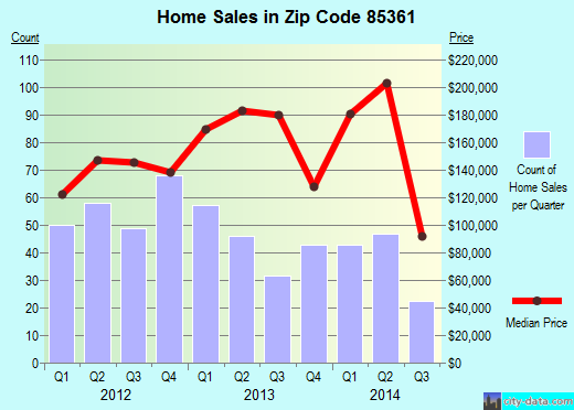 Zip code 85361 (Phoenix, AZ) real estate house value trends