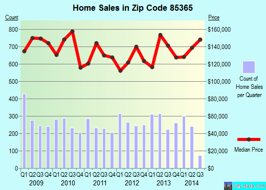 Zip code 85365 (Yuma, Arizona) real estate house value trends