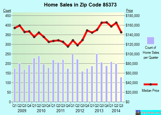 Zip code 85373 (Sun City, AZ) real estate house value trends