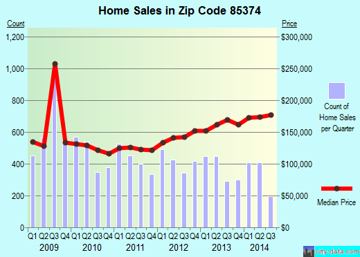 Zip code 85374 (Surprise, Arizona) real estate house value trends
