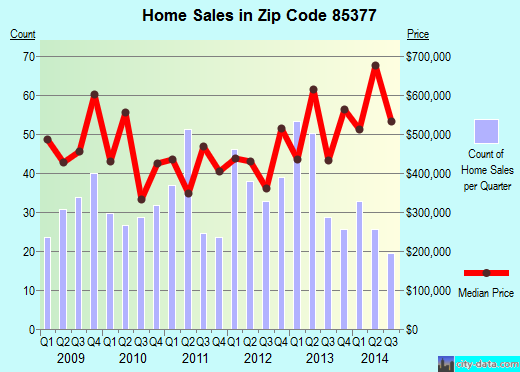 Zip code 85377 (Carefree, AZ) real estate house value trends
