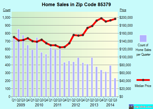 Zip code 85379 (Surprise, AZ) real estate house value trends