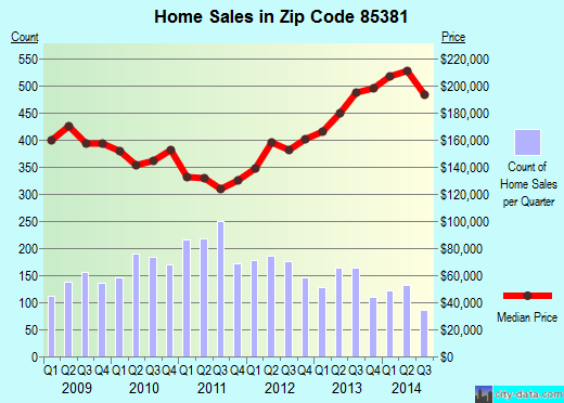 Zip code 85381 (Peoria, Arizona) real estate house value trends