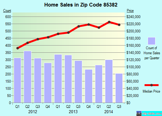Zip code 85382 (Peoria, AZ) real estate house value trends