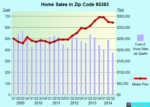 Zip code 85383 (Peoria, AZ) real estate house value trends