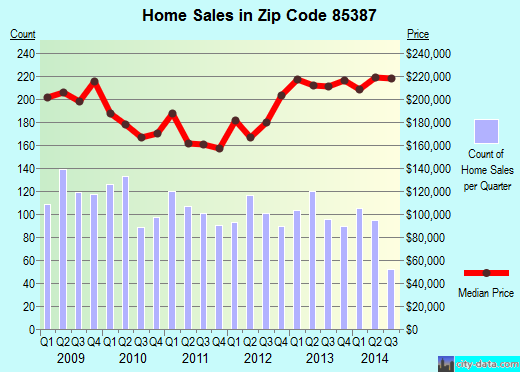 Zip code 85387 (Surprise, AZ) real estate house value trends