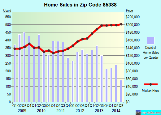 Zip code 85388 (Surprise, AZ) real estate house value trends