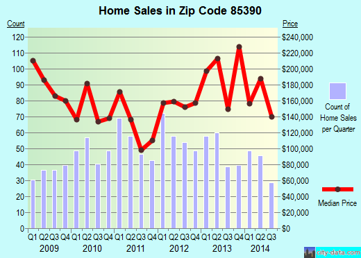 Zip code 85390 (Wickenburg, AZ) real estate house value trends