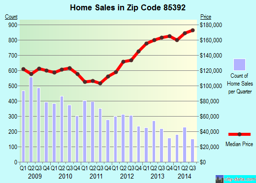 Zip code 85392 (Avondale, AZ) real estate house value trends