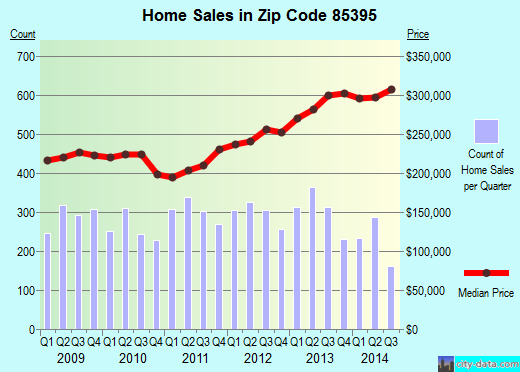 Zip code 85395 (Goodyear, AZ) real estate house value trends