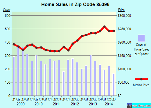 Zip code 85396 (Buckeye, AZ) real estate house value trends