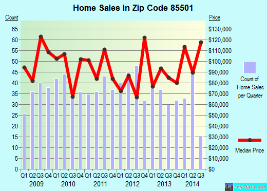 Zip code 85501 (GLOBE, Arizona) real estate house value trends