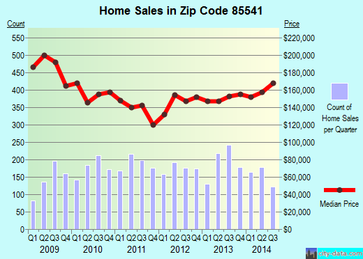 Zip code 85541 (Payson, Arizona) real estate house value trends