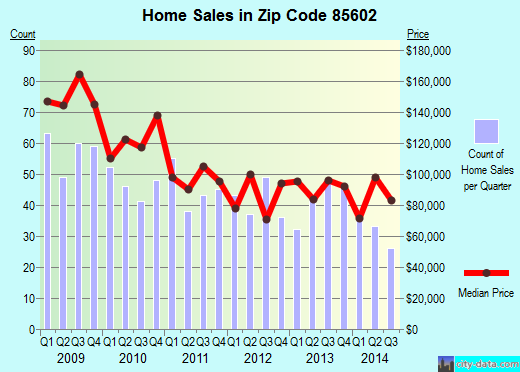 Zip code 85602 (Benson, Arizona) real estate house value trends