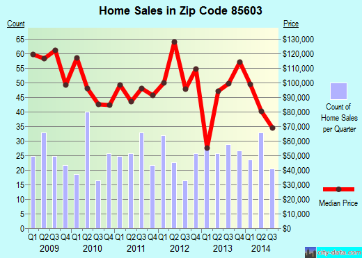 Zip code 85603 (Bisbee, Arizona) real estate house value trends