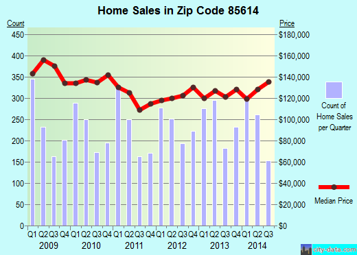 Zip code 85614 (GREEN VALLEY, Arizona) real estate house value trends