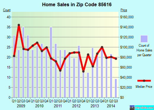 Zip code 85616 (HUACHUCA CITY, Arizona) real estate house value trends
