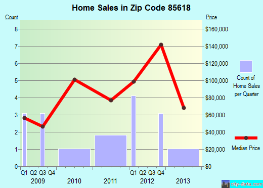 Zip code 85618 (Mammoth, Arizona) real estate house value trends