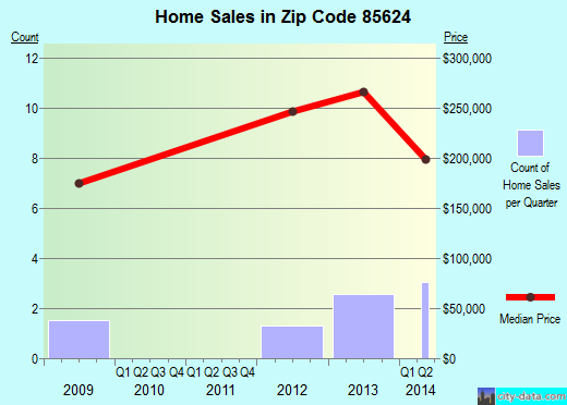 Zip code 85624 (Patagonia, Arizona) real estate house value trends