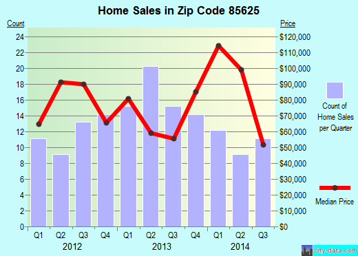 Zip code 85625 (, Arizona) real estate house value trends