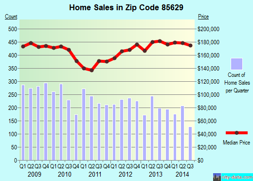 Zip code 85629 (Sahuarita, Arizona) real estate house value trends