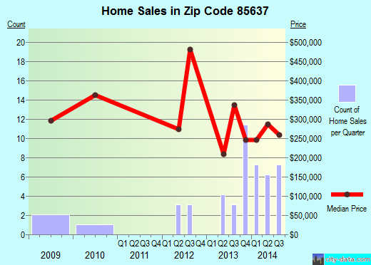 Zip code 85637 (Sonoita, Arizona) real estate house value trends