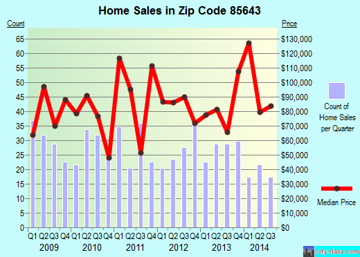 Zip code 85643 (Willcox, Arizona) real estate house value trends