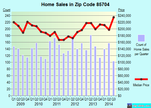 Zip code 85704 (Casas Adobes, Arizona) real estate house value trends