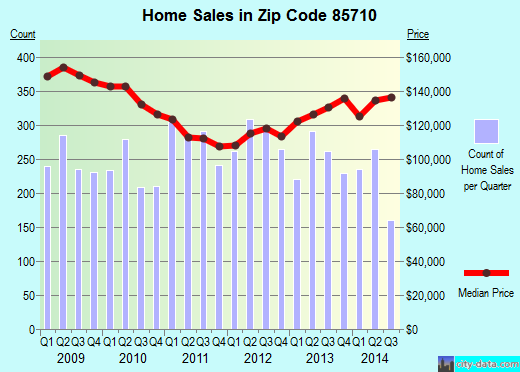 Zip code 85710 (Tucson, Arizona) real estate house value trends