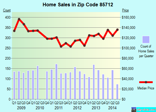 Zip code 85712 (Tucson, Arizona) real estate house value trends