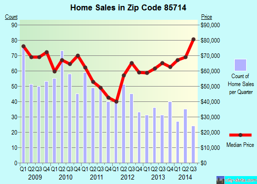 Zip code 85714 (TUCSON, Arizona) real estate house value trends