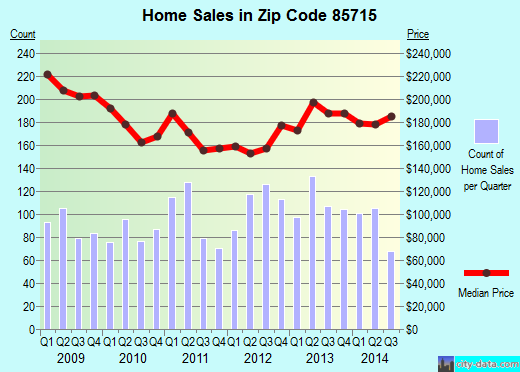 Zip code 85715 (Tucson, Arizona) real estate house value trends