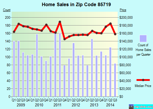 Zip code 85719 (Tucson, Arizona) real estate house value trends