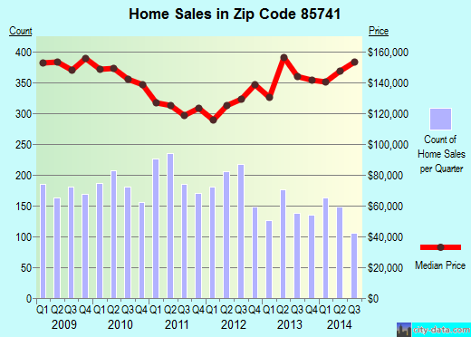 Zip code 85741 (Casas Adobes, Arizona) real estate house value trends