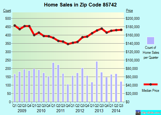 Zip code 85742 (Marana, Arizona) real estate house value trends