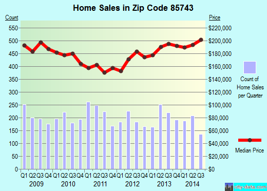 Zip code 85743 (Picture Rocks, Arizona) real estate house value trends