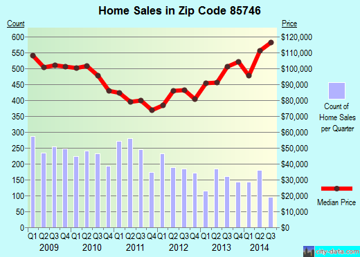 Zip code 85746 (Drexel Heights, Arizona) real estate house value trends