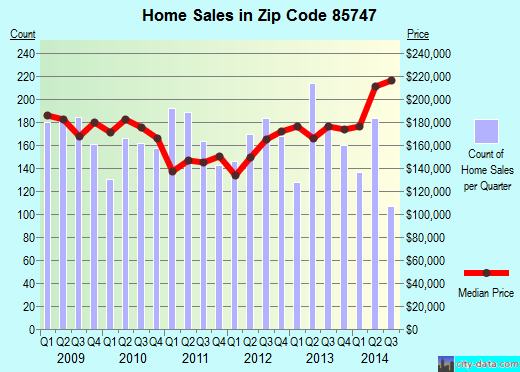 Zip code 85747 (Tucson, Arizona) real estate house value trends