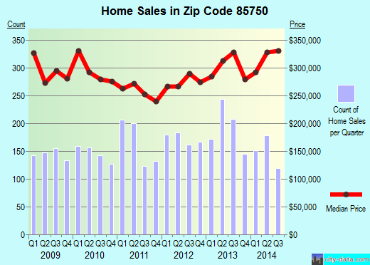 Zip code 85750 (TUCSON, Arizona) real estate house value trends