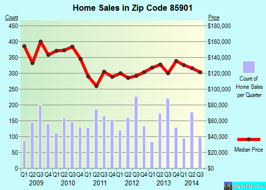 Zip code 85901 (Show Low, Arizona) real estate house value trends