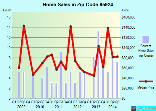 Zip code 85924 (, Arizona) real estate house value trends